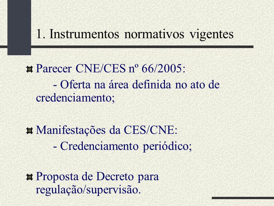 1. Instrumentos normativos vigentes Parecer CNE/CES nº 66/2005: - Oferta na área definida no ato de credenciamento; Manifestações da CES/CNE: - Creden