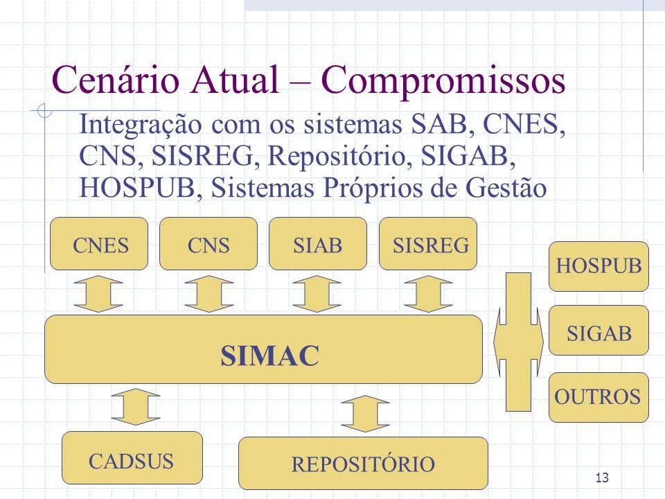 13 Cenário Atual – Compromissos Integração com os sistemas SAB, CNES, CNS, SISREG, Repositório, SIGAB, HOSPUB, Sistemas Próprios de Gestão CNESCNSSIAB