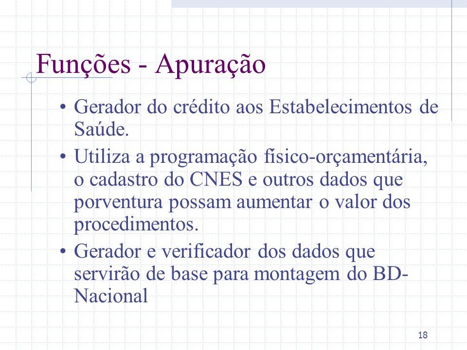 18 Funções - Apuração Gerador do crédito aos Estabelecimentos de Saúde. Utiliza a programação físico-orçamentária, o cadastro do CNES e outros dados q