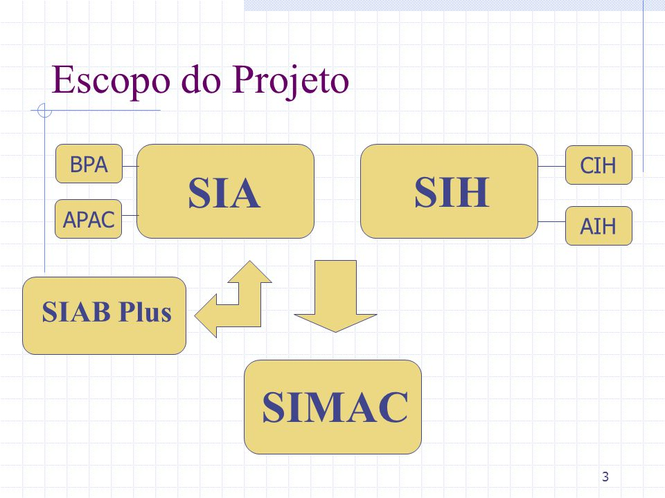 3 Escopo do Projeto SIMAC SIAB Plus SIA BPA APAC SIH CIH AIH