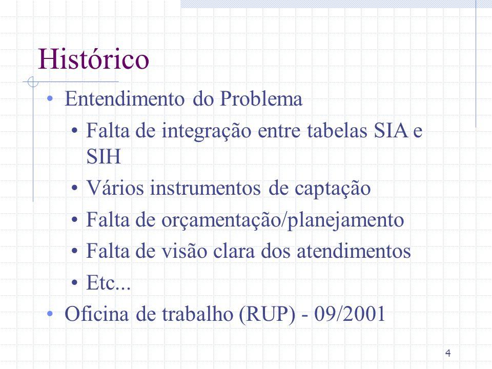 4 Histórico Entendimento do Problema Falta de integração entre tabelas SIA e SIH Vários instrumentos de captação Falta de orçamentação/planejamento Fa