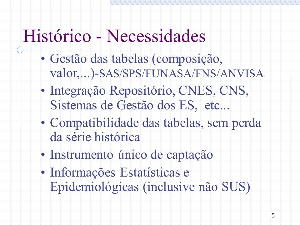 5 Histórico - Necessidades Gestão das tabelas (composição, valor,...)- SAS/SPS/FUNASA/FNS/ANVISA Integração Repositório, CNES, CNS, Sistemas de Gestão