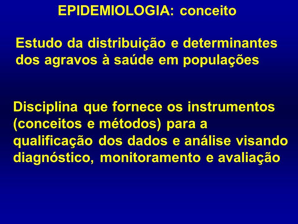 EPIDEMIOLOGIA: conceito Estudo da distribuição e determinantes dos agravos à saúde em populações Disciplina que fornece os instrumentos (conceitos e m