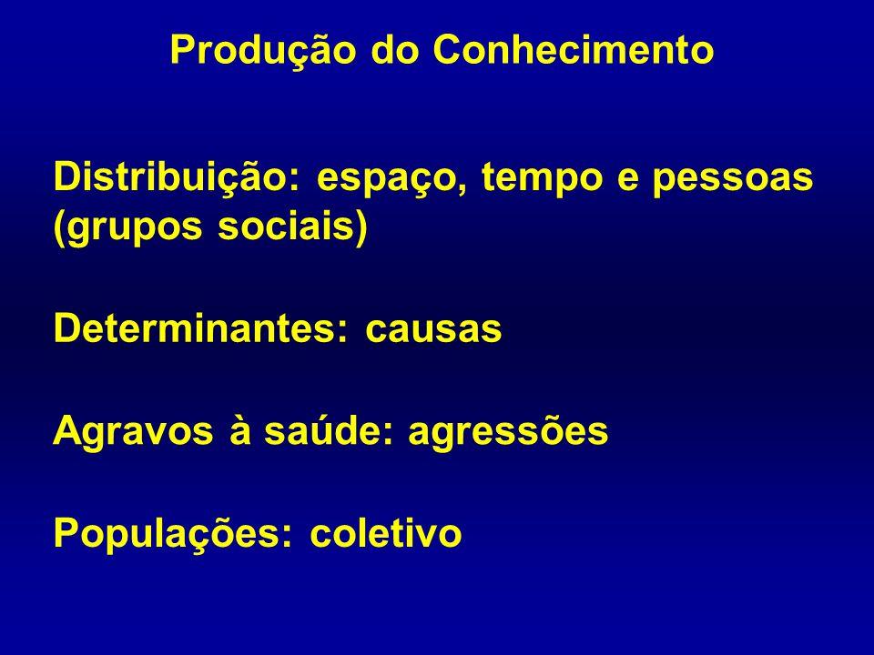 Produção do Conhecimento Distribuição: espaço, tempo e pessoas (grupos sociais) Determinantes: causas Agravos à saúde: agressões Populações: coletivo