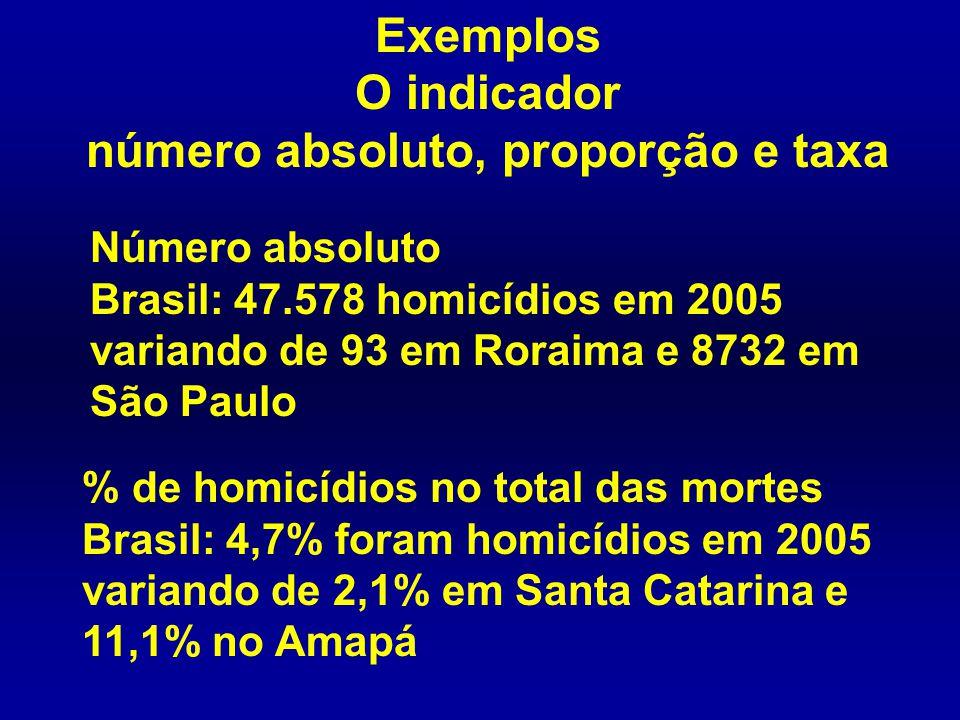 Exemplos O indicador número absoluto, proporção e taxa Número absoluto Brasil: 47.578 homicídios em 2005 variando de 93 em Roraima e 8732 em São Paulo