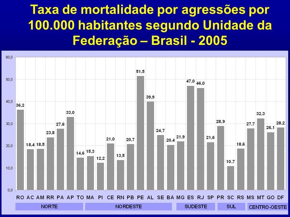 Taxa de mortalidade por agressões por 100.000 habitantes segundo Unidade da Federação – Brasil - 2005