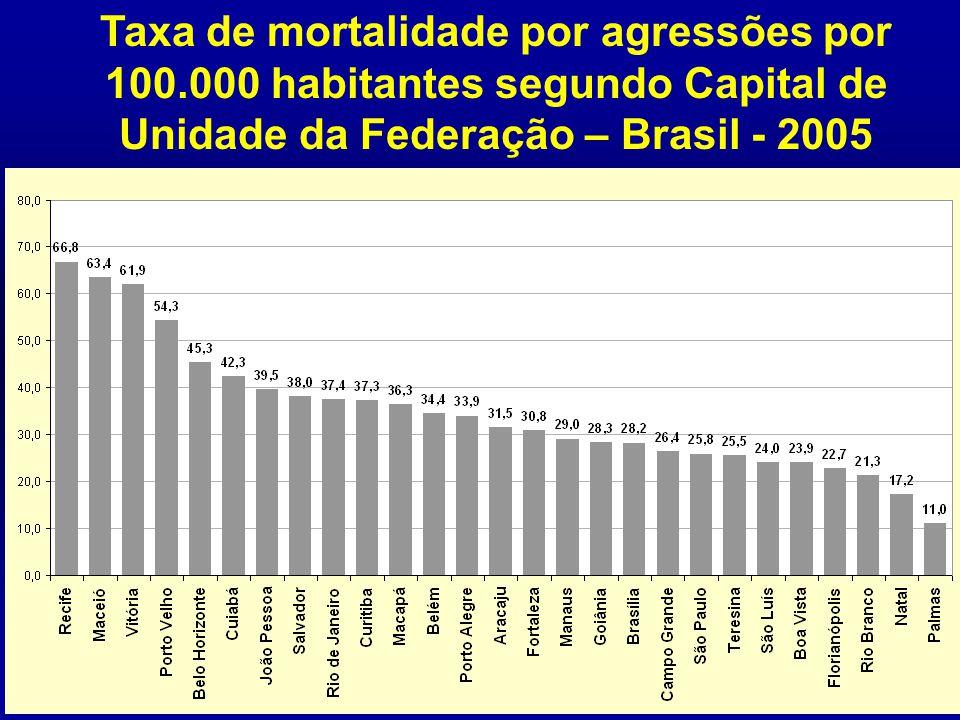 Taxa de mortalidade por agressões por 100.000 habitantes segundo Capital de Unidade da Federação – Brasil - 2005