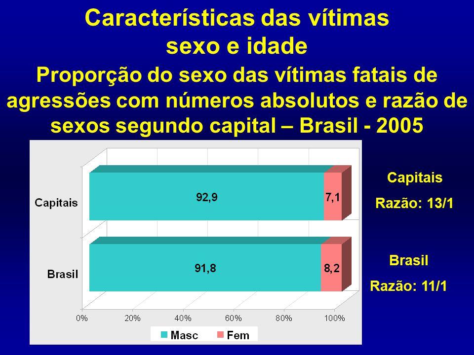 Características das vítimas sexo e idade Proporção do sexo das vítimas fatais de agressões com números absolutos e razão de sexos segundo capital – Br