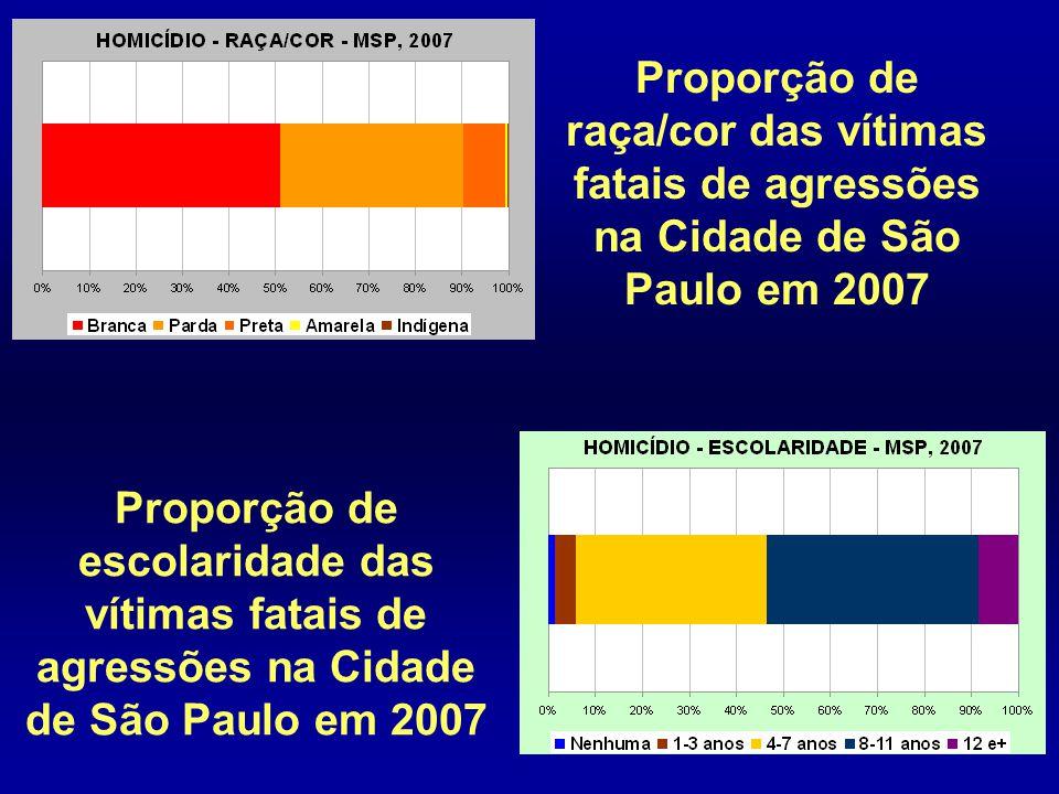 Proporção de raça/cor das vítimas fatais de agressões na Cidade de São Paulo em 2007 Proporção de escolaridade das vítimas fatais de agressões na Cida