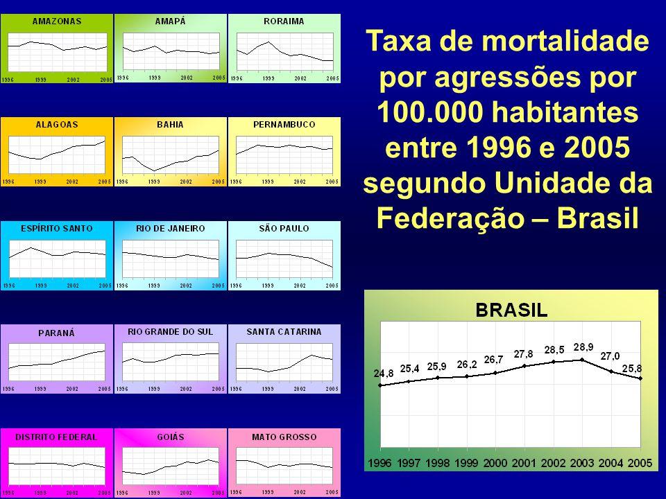 Taxa de mortalidade por agressões por 100.000 habitantes entre 1996 e 2005 segundo Unidade da Federação – Brasil