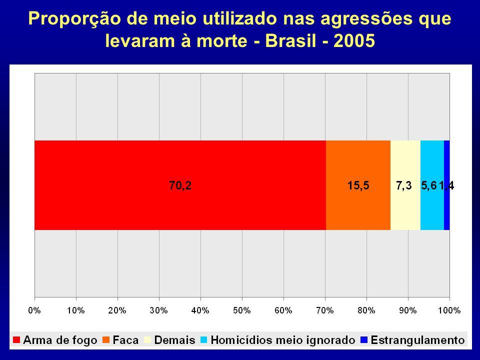 Proporção de meio utilizado nas agressões que levaram à morte - Brasil - 2005