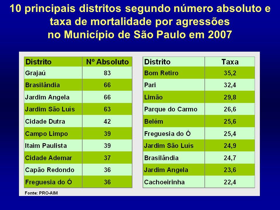 10 principais distritos segundo número absoluto e taxa de mortalidade por agressões no Município de São Paulo em 2007