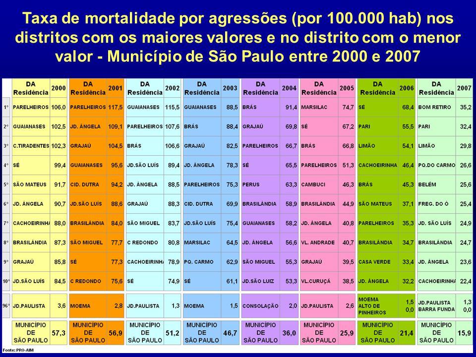 Taxa de mortalidade por agressões (por 100.000 hab) nos distritos com os maiores valores e no distrito com o menor valor - Município de São Paulo entr
