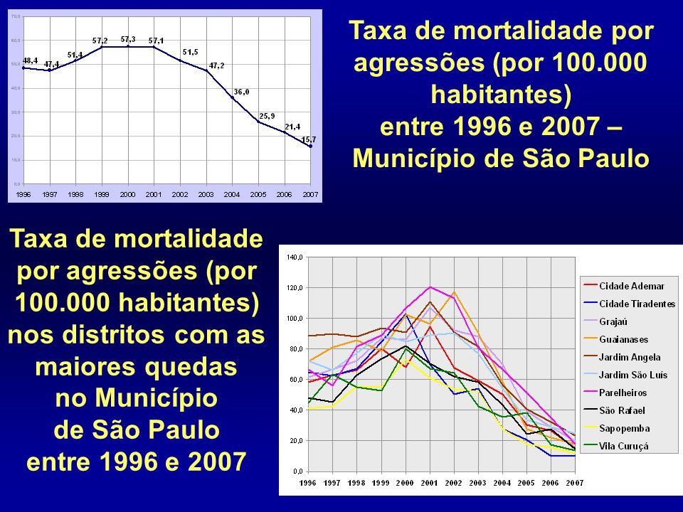 Taxa de mortalidade por agressões (por 100.000 habitantes) entre 1996 e 2007 – Município de São Paulo Taxa de mortalidade por agressões (por 100.000 h