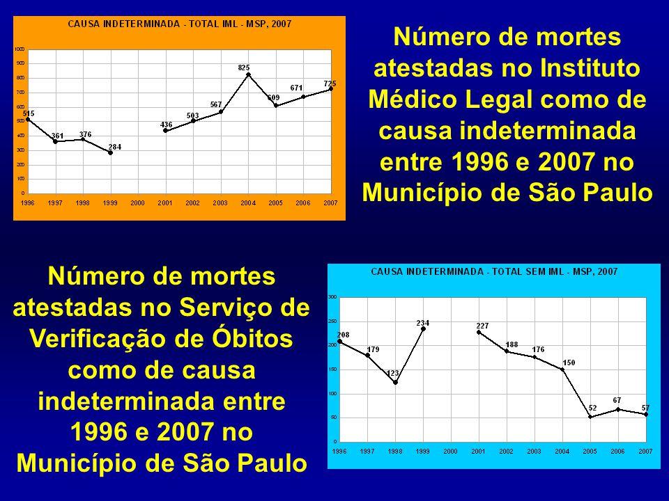 Número de mortes atestadas no Instituto Médico Legal como de causa indeterminada entre 1996 e 2007 no Município de São Paulo Número de mortes atestada