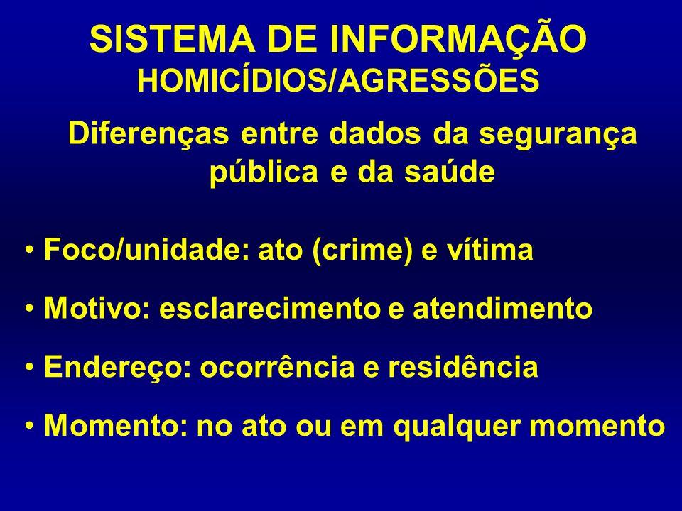 Diferenças entre dados da segurança pública e da saúde SISTEMA DE INFORMAÇÃO HOMICÍDIOS/AGRESSÕES Foco/unidade: ato (crime) e vítima Motivo: esclareci