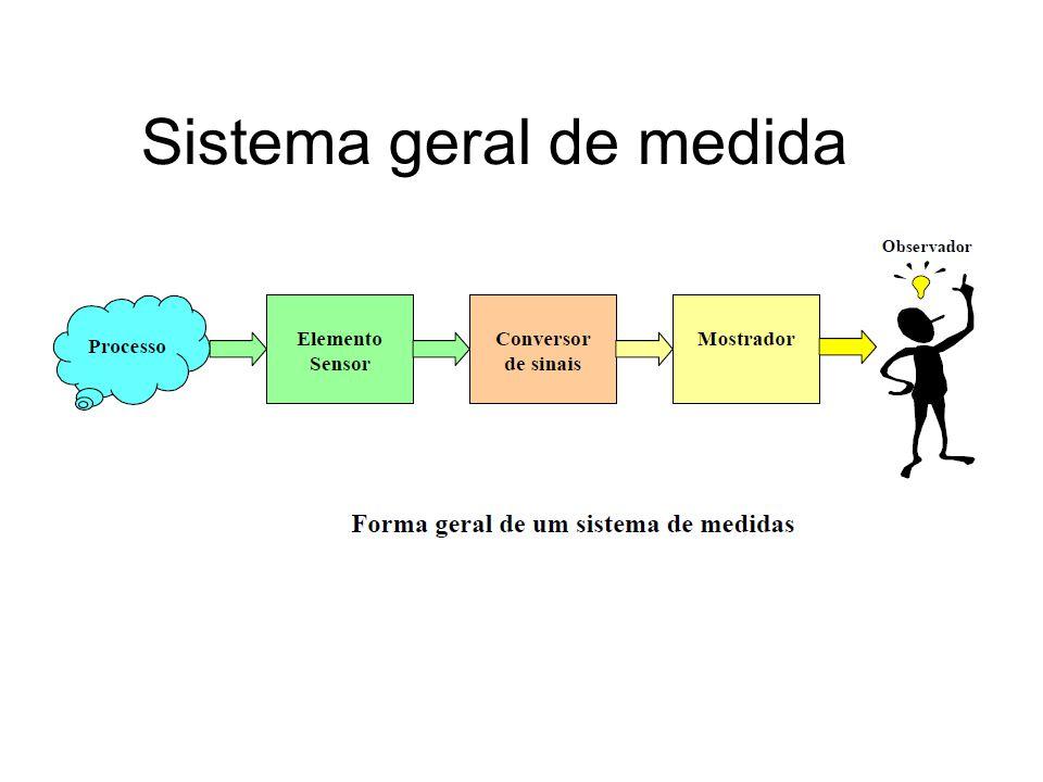 Sistema geral de medida