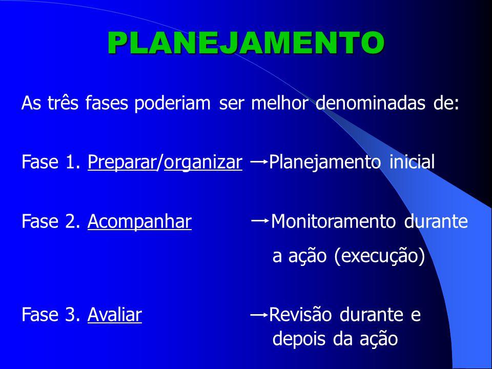 PLANEJAMENTO As três fases poderiam ser melhor denominadas de: Fase 1.