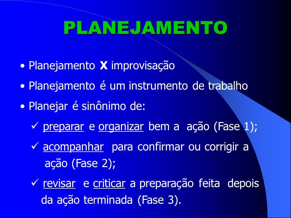 PLANEJAMENTO Planejamento X improvisação Planejamento é um instrumento de trabalho Planejar é sinônimo de: preparar e organizar bem a ação (Fase 1); acompanhar para confirmar ou corrigir a ação (Fase 2); revisar e criticar a preparação feita depois da ação terminada (Fase 3).