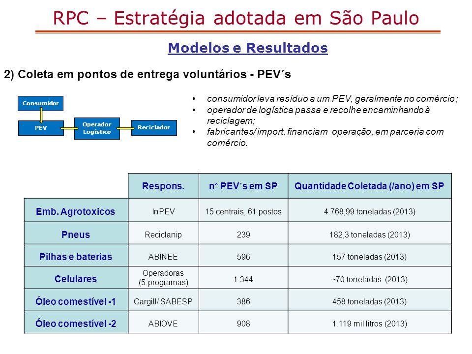 Modelos e Resultados 2) Coleta em pontos de entrega voluntários - PEV´s Consumidor PEV Operador Logístico Reciclador consumidor leva resíduo a um PEV,