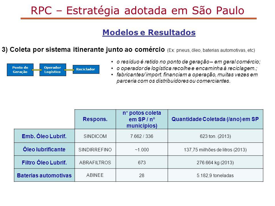 RPC – Estratégia adotada em São Paulo 3) Coleta por sistema itinerante junto ao comércio (Ex: pneus, óleo, baterias automotivas, etc) Ponto de Geração