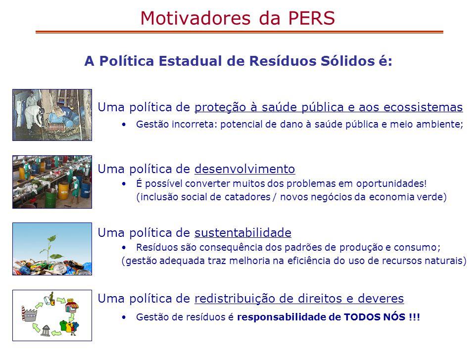 Motivadores da PERS A Política Estadual de Resíduos Sólidos é: Uma política de proteção à saúde pública e aos ecossistemas Gestão incorreta: potencial