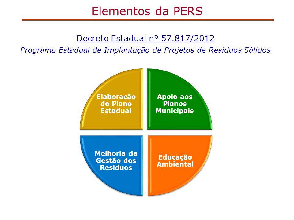 Elementos da PERS Decreto Estadual n° 57.817/2012 Programa Estadual de Implantação de Projetos de Resíduos Sólidos Elaboração do Plano Estadual Apoio
