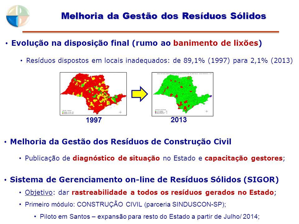 Evolução na disposição final (rumo ao banimento de lixões) Resíduos dispostos em locais inadequados: de 89,1% (1997) para 2,1% (2013) 1997 Melhoria da