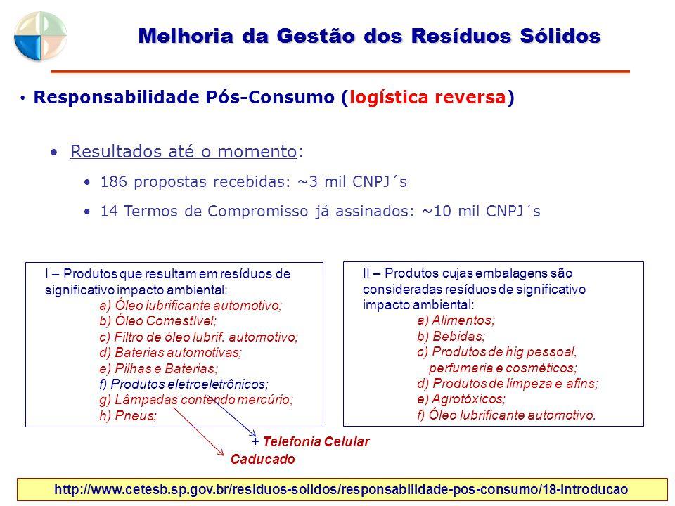 Responsabilidade Pós-Consumo (logística reversa) Melhoria da Gestão dos Resíduos Sólidos Resultados até o momento: 186 propostas recebidas: ~3 mil CNP
