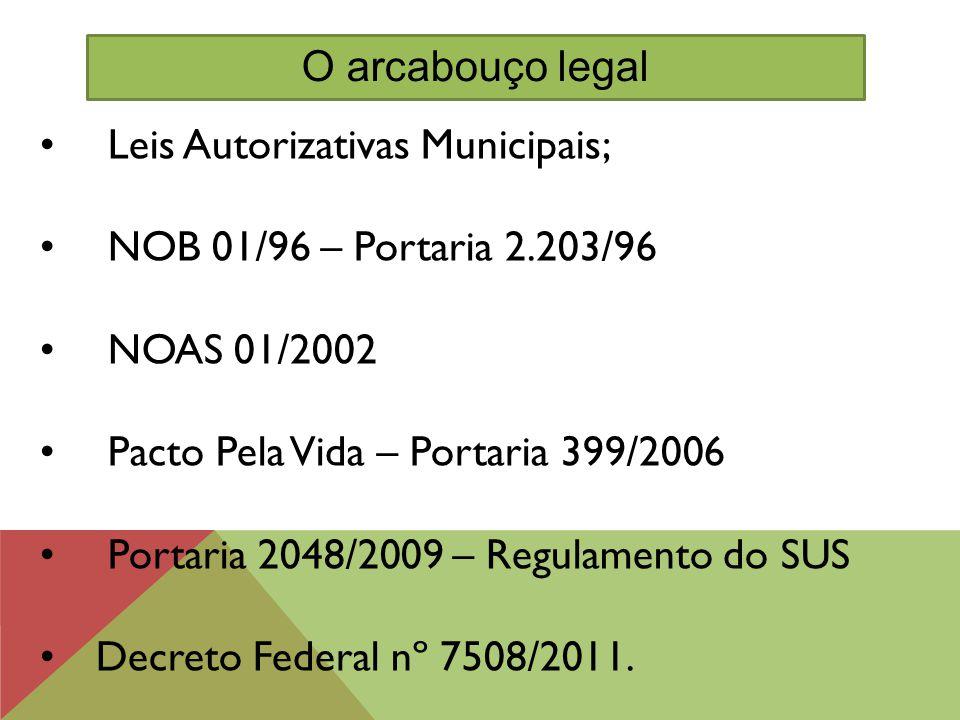 Leis Autorizativas Municipais; NOB 01/96 – Portaria 2.203/96 NOAS 01/2002 Pacto Pela Vida – Portaria 399/2006 Portaria 2048/2009 – Regulamento do SUS