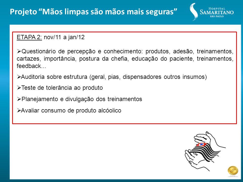 Projeto Mãos limpas são mãos mais seguras ETAPA 2: nov/11 a jan/12  Questionário de percepção e conhecimento: produtos, adesão, treinamentos, cartazes, importância, postura da chefia, educação do paciente, treinamentos, feedback...