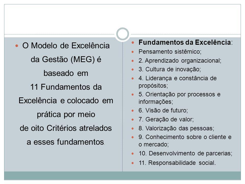 O Modelo de Excelência da Gestão (MEG) é baseado em 11 Fundamentos da Excelência e colocado em prática por meio de oito Critérios atrelados a esses fu