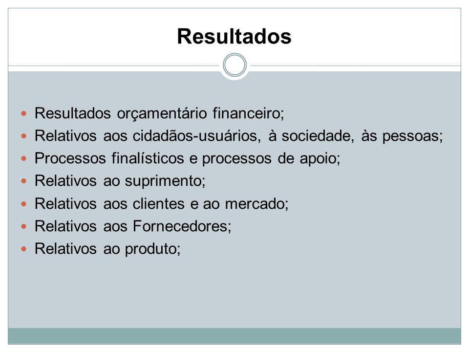 Resultados Resultados orçamentário financeiro; Relativos aos cidadãos-usuários, à sociedade, às pessoas; Processos finalísticos e processos de apoio;