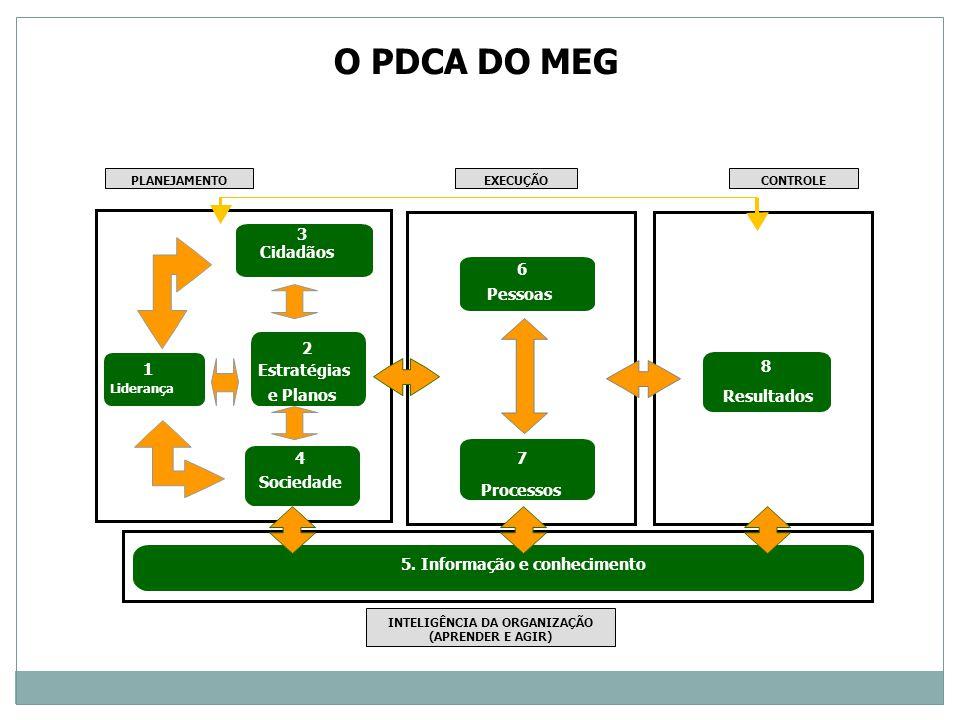 2 Estratégias e Planos 1 Liderança 4 Sociedade 7 Processos 6 Pessoas 8 Resultados 5. Informação e conhecimento 3 Cidadãos PLANEJAMENTOEXECUÇÃOCONTROLE