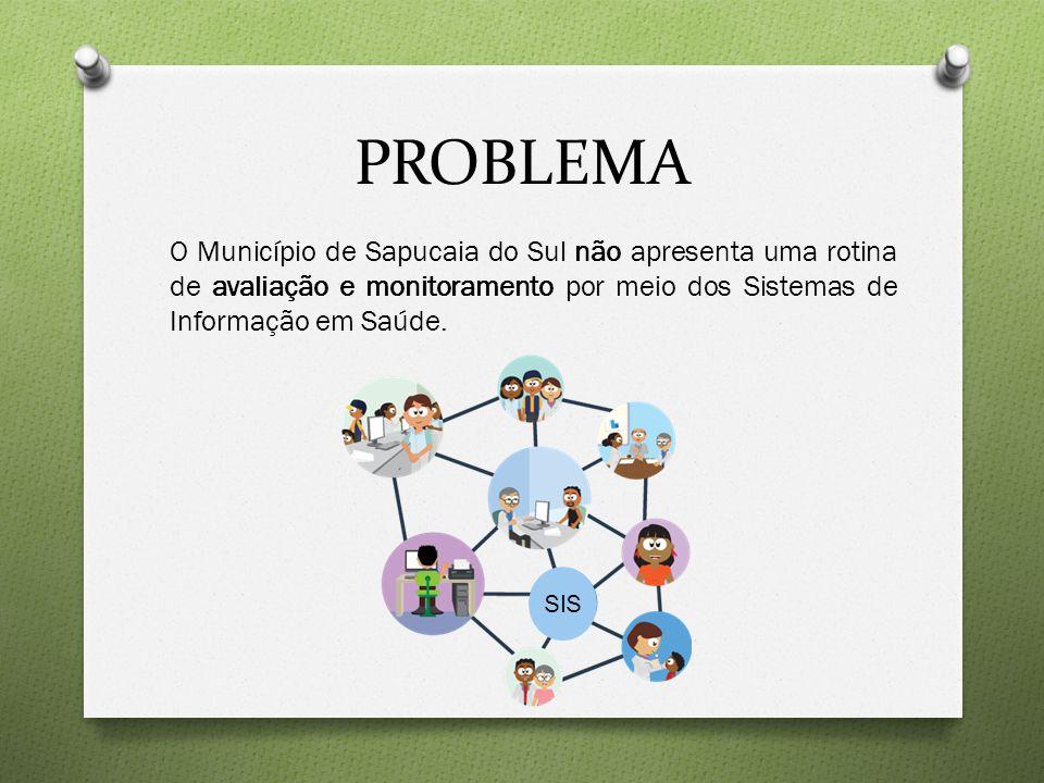 PROBLEMA O Município de Sapucaia do Sul não apresenta uma rotina de avaliação e monitoramento por meio dos Sistemas de Informação em Saúde. SIS
