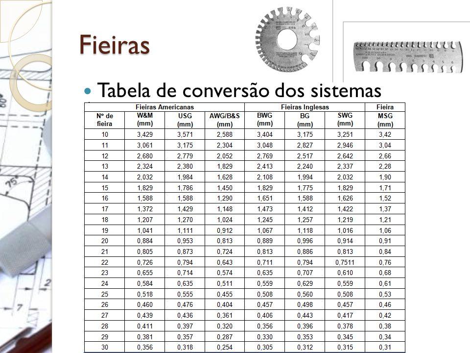 Fieiras Tabela de conversão dos sistemas
