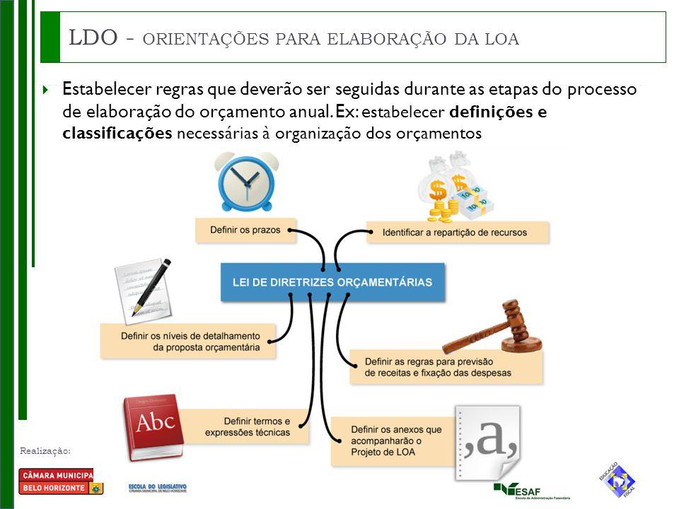 Realização: Parceria: LDO - ORIENTAÇÕES PARA ELABORAÇÃO DA LOA  Estabelecer regras que deverão ser seguidas durante as etapas do processo de elaboração do orçamento anual.