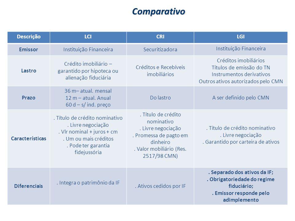 Comparativo DescriçãoLCICRILGI EmissorInstituição FinanceiraSecuritizadora Instituição Financeira Lastro Crédito imobiliário – garantido por hipoteca