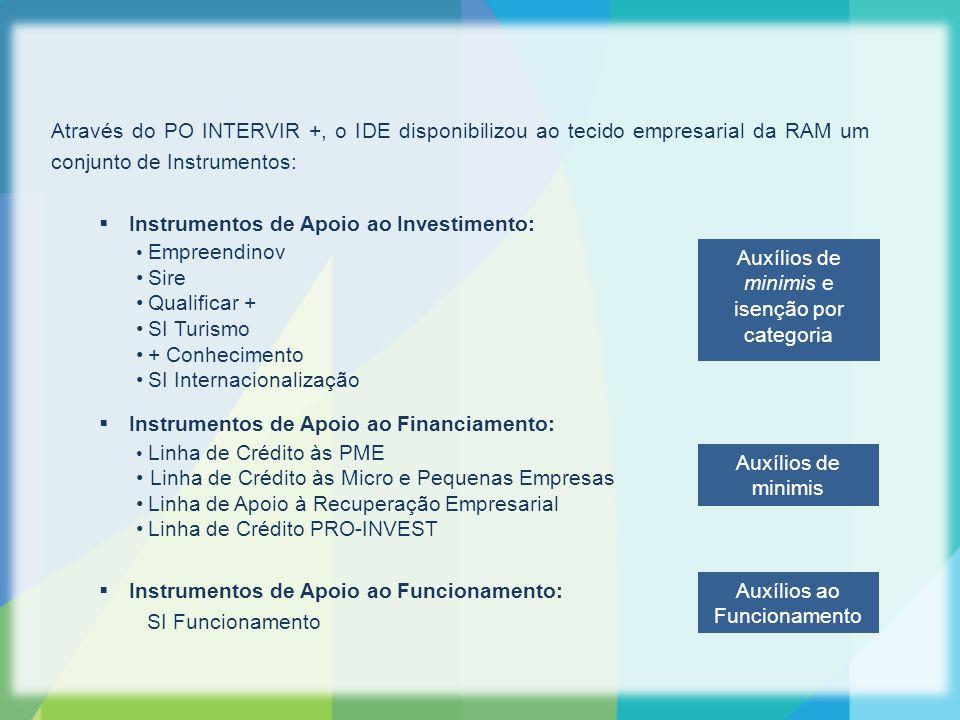 Através do PO INTERVIR +, o IDE disponibilizou ao tecido empresarial da RAM um conjunto de Instrumentos:  Instrumentos de Apoio ao Investimento: Empreendinov Sire Qualificar + SI Turismo + Conhecimento SI Internacionalização  Instrumentos de Apoio ao Financiamento: Linha de Crédito às PME Linha de Crédito às Micro e Pequenas Empresas Linha de Apoio à Recuperação Empresarial Linha de Crédito PRO-INVEST  Instrumentos de Apoio ao Funcionamento: SI Funcionamento Auxílios ao Funcionamento Auxílios de minimis Auxílios de minimis e isenção por categoria