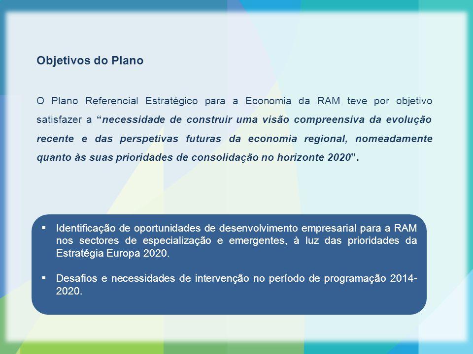 VALORIZAR 2020  Destinatários: empresas (PME / NPME).