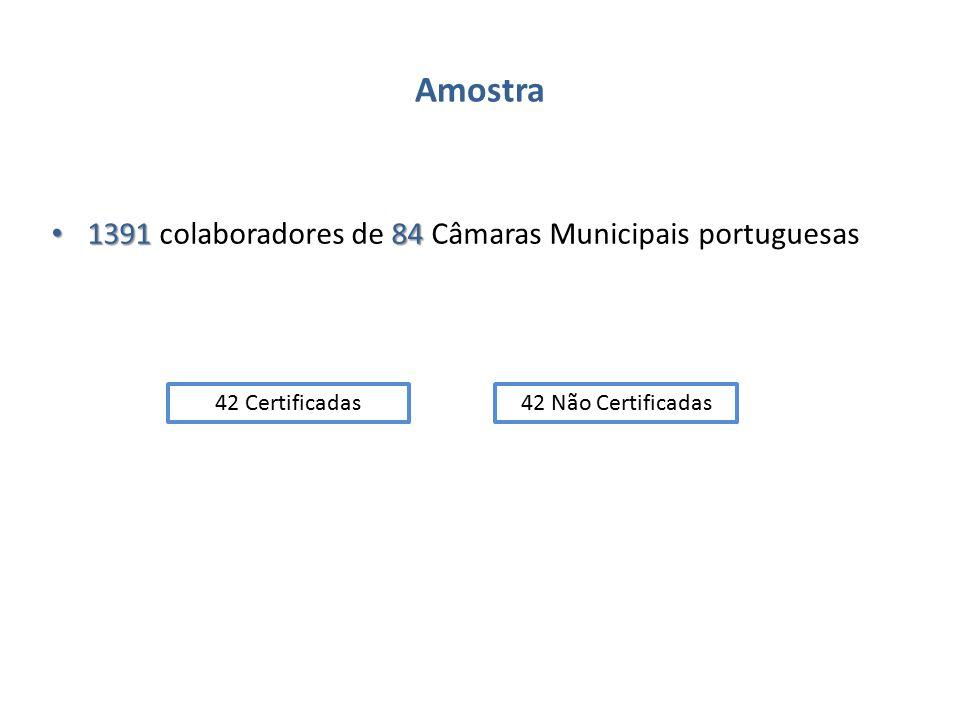 Amostra 1391 84 1391 colaboradores de 84 Câmaras Municipais portuguesas 42 Certificadas42 Não Certificadas