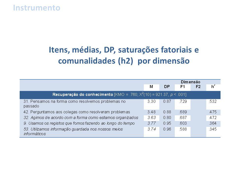 Itens, médias, DP, saturações fatoriais e comunalidades (h2) por dimensão Instrumento