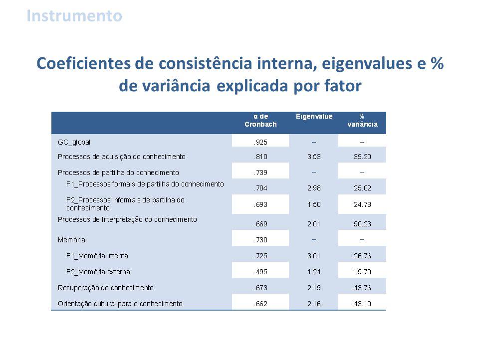 Coeficientes de consistência interna, eigenvalues e % de variância explicada por fator Instrumento