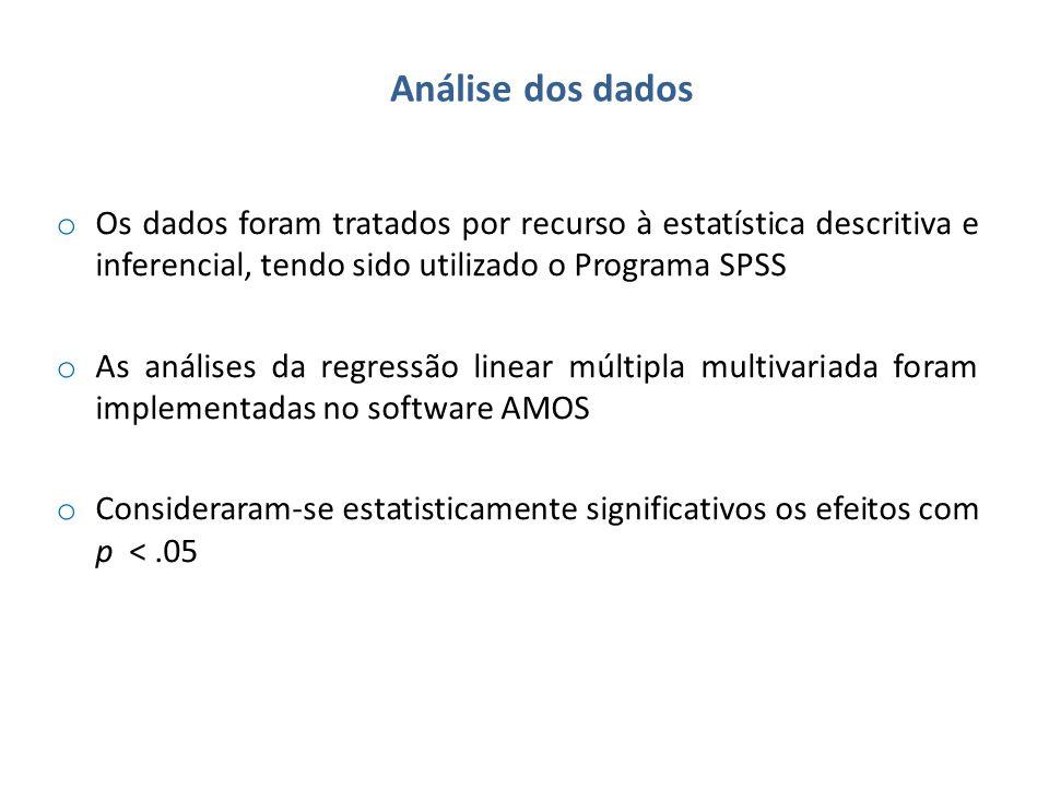 Análise dos dados o Os dados foram tratados por recurso à estatística descritiva e inferencial, tendo sido utilizado o Programa SPSS o As análises da regressão linear múltipla multivariada foram implementadas no software AMOS o Consideraram-se estatisticamente significativos os efeitos com p <.05