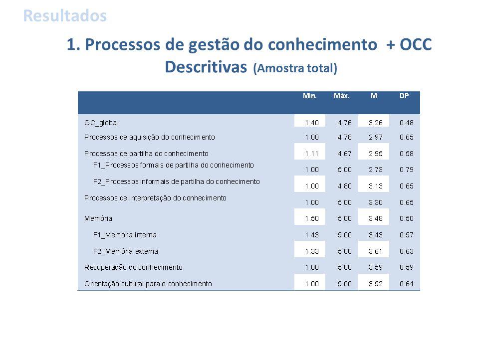 1. Processos de gestão do conhecimento + OCC Descritivas (Amostra total) Resultados