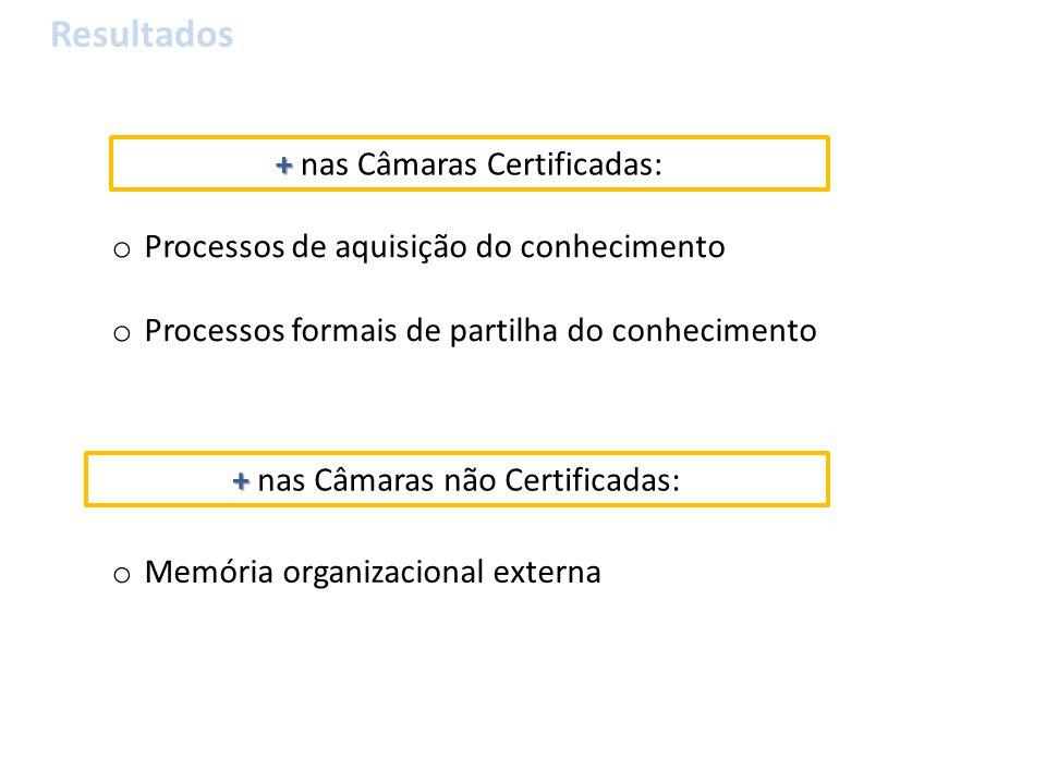 o Processos de aquisição do conhecimento o Processos formais de partilha do conhecimento + + nas Câmaras Certificadas: + + nas Câmaras não Certificadas: o Memória organizacional externa Resultados