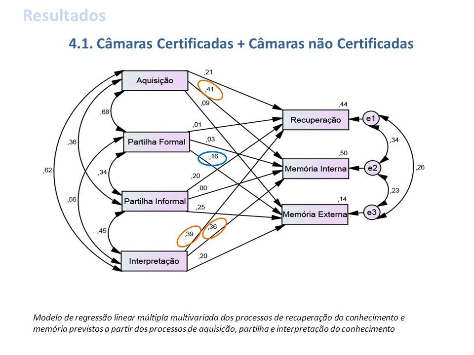 Resultados Modelo de regressão linear múltipla multivariada dos processos de recuperação do conhecimento e memória previstos a partir dos processos de aquisição, partilha e interpretação do conhecimento 4.1.