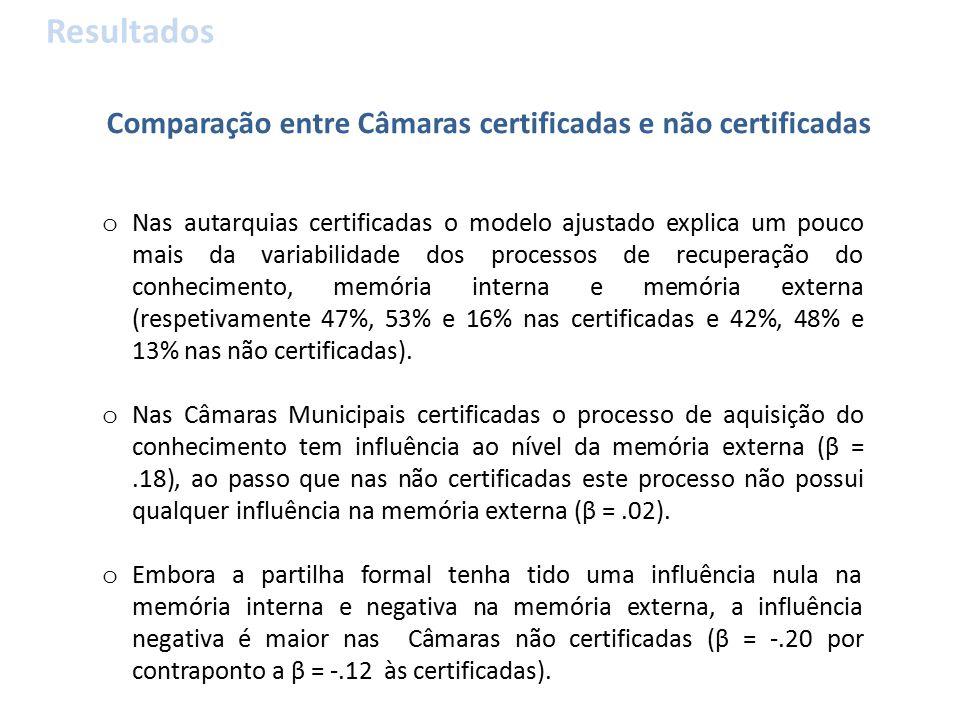 Comparação entre Câmaras certificadas e não certificadas Resultados o Nas autarquias certificadas o modelo ajustado explica um pouco mais da variabilidade dos processos de recuperação do conhecimento, memória interna e memória externa (respetivamente 47%, 53% e 16% nas certificadas e 42%, 48% e 13% nas não certificadas).