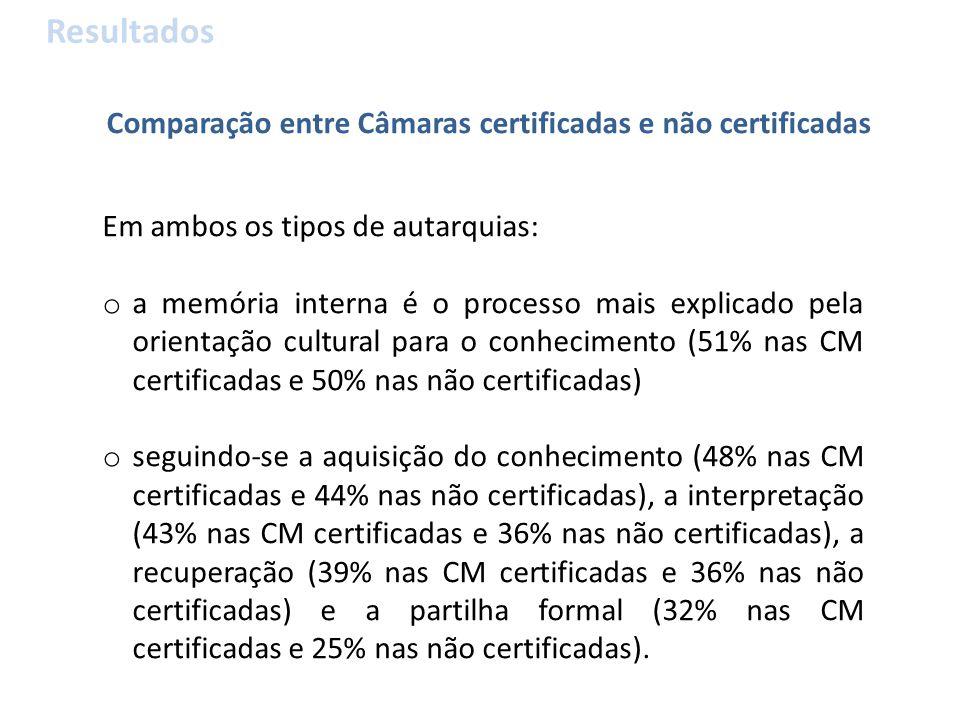 Comparação entre Câmaras certificadas e não certificadas Resultados Em ambos os tipos de autarquias: o a memória interna é o processo mais explicado pela orientação cultural para o conhecimento (51% nas CM certificadas e 50% nas não certificadas) o seguindo-se a aquisição do conhecimento (48% nas CM certificadas e 44% nas não certificadas), a interpretação (43% nas CM certificadas e 36% nas não certificadas), a recuperação (39% nas CM certificadas e 36% nas não certificadas) e a partilha formal (32% nas CM certificadas e 25% nas não certificadas).