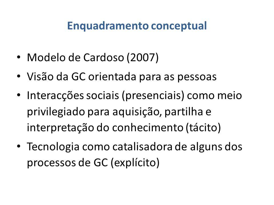 Enquadramento conceptual Modelo de Cardoso (2007) Visão da GC orientada para as pessoas Interacções sociais (presenciais) como meio privilegiado para aquisição, partilha e interpretação do conhecimento (tácito) Tecnologia como catalisadora de alguns dos processos de GC (explícito)
